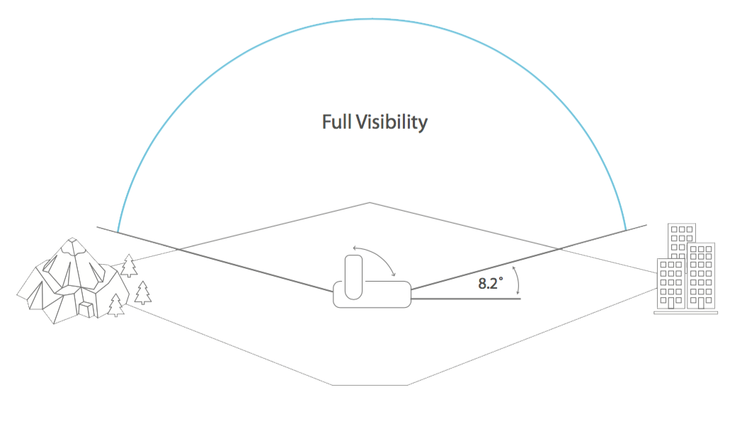Full Visibility Image
