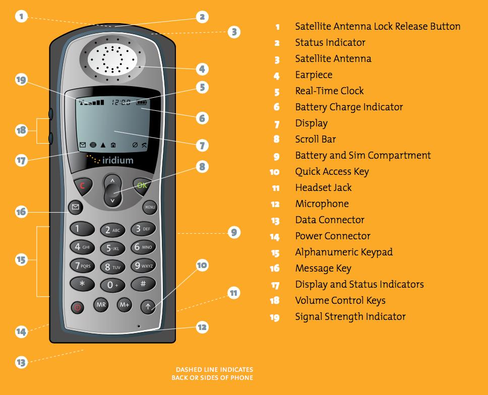 Iridium 9505A Quick Start Guide - Iridium 9505A Overview