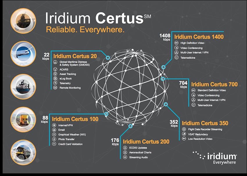 Iridium Certus - Resources
