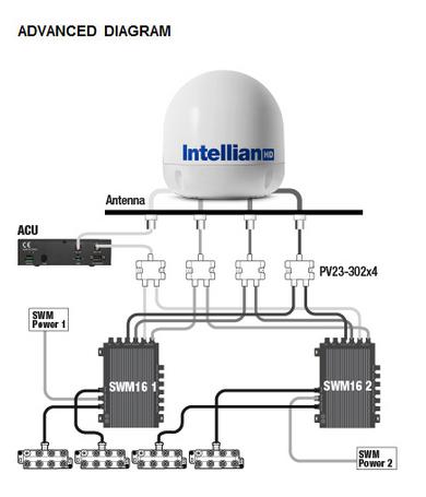 Intellian s6HD - Advanced Diagram