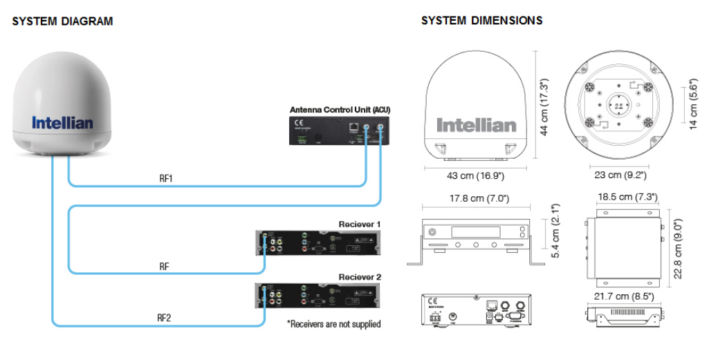 Intellian i3 Diagram
