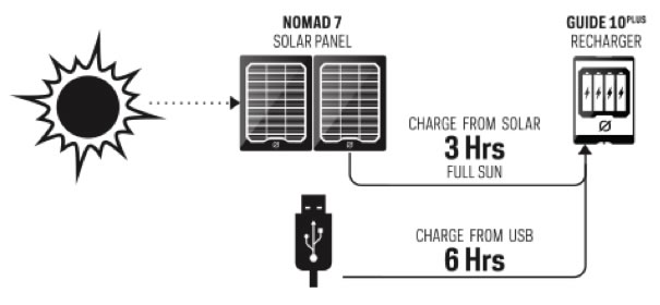 Guide 10 Plus Recharger - bgStrip1