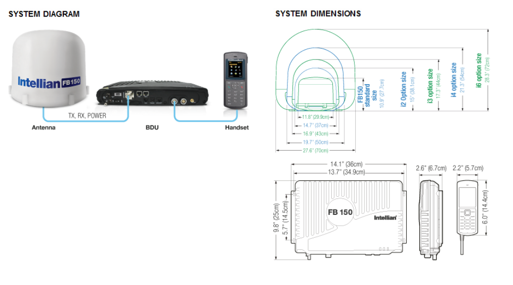 Intellian FleetBroadband 150 - Diagram-Dimensions