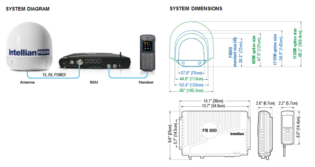 Intellian FleetBroadband 500 - Diagram-Dimensions