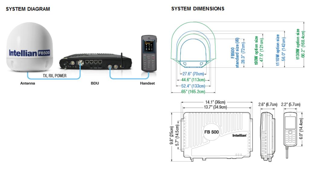 Intellian FleetBroadband 500 - Diagram-Dimensions