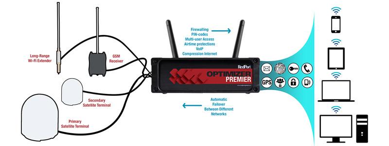 RedPort Optimizer Premier - bg-2