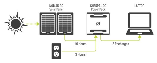 Sherpa 100 Solar Kit - bgStrip1