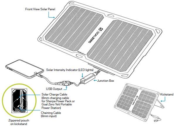 Yeti 150 & Nomad 14 Plus Solar Kit - bgStrip1