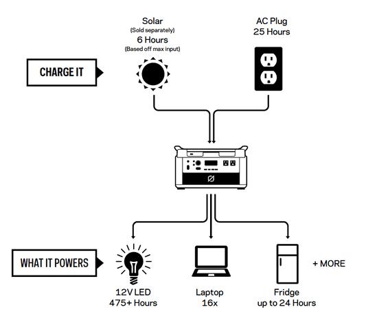 Yeti 1400 Lithium & Nomad 100 Solar Kit - bgStrip1