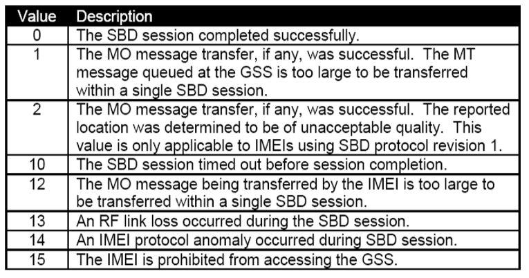 DirectIP SBD Information