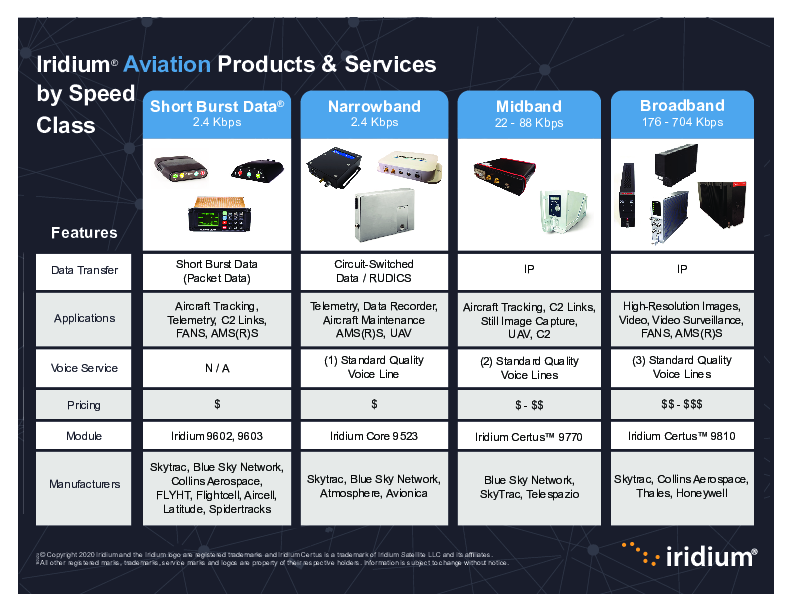 CC_Iridium Certus - Comparison Chart - Aviation Products by Speed Class_121020.pdf