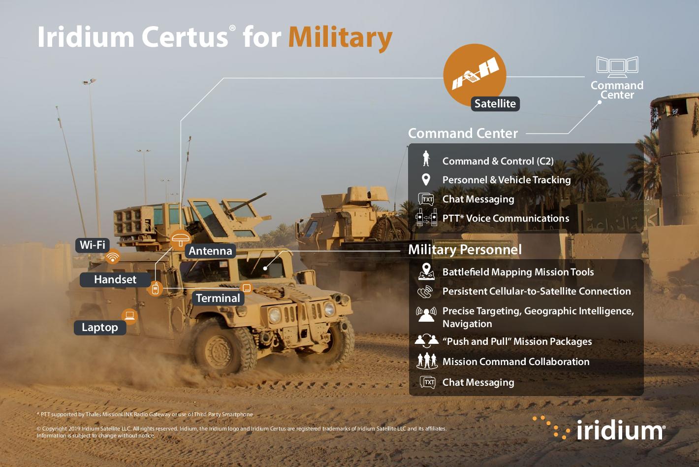 INF_Iridium-Certus_Land-Use-Cases_Military_072219.pdf